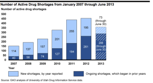 Active Drug Shortages